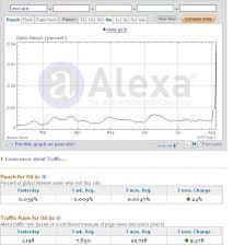 Rangking Alexa Scam ?